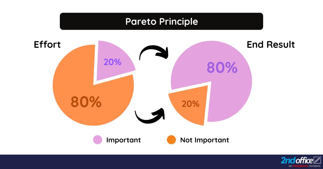 Time Management Strategy : Pareto principle